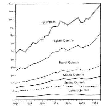 Mean income of pop quintiles 1954 to 86